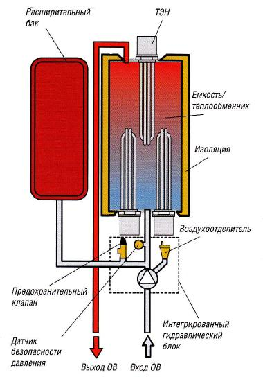 Котёл отопления электрический своими руками